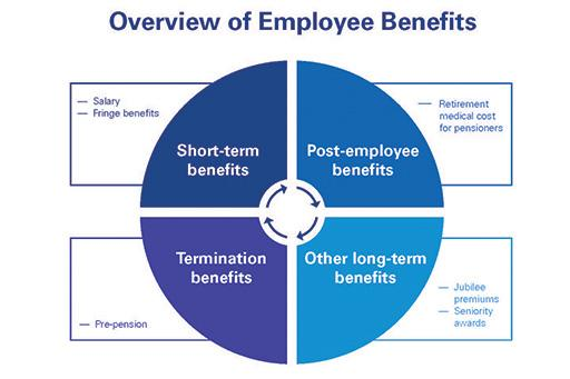 overview of employee benefits