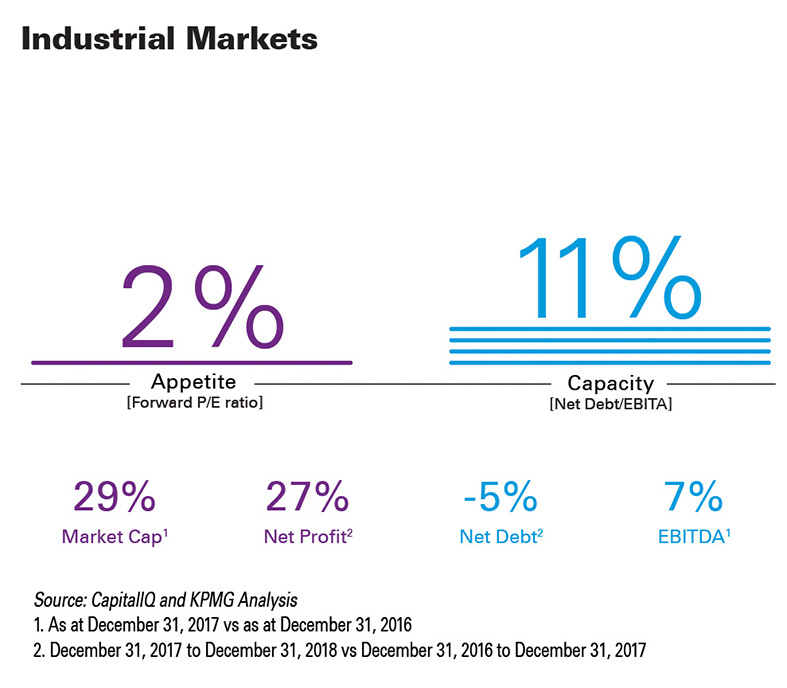 m-and-a-predictor-2018-10-year-Industrial-infographic
