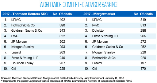 Global M&A Activity Overview 2017