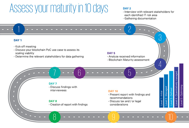 Assess your maturity in 10 days