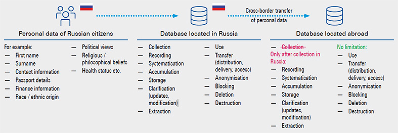 Cross-border transfer of personal data