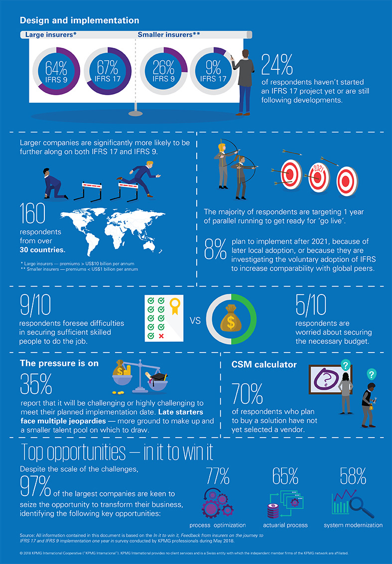 Summary of key findings of KPMG's global benchmarking study of insurers