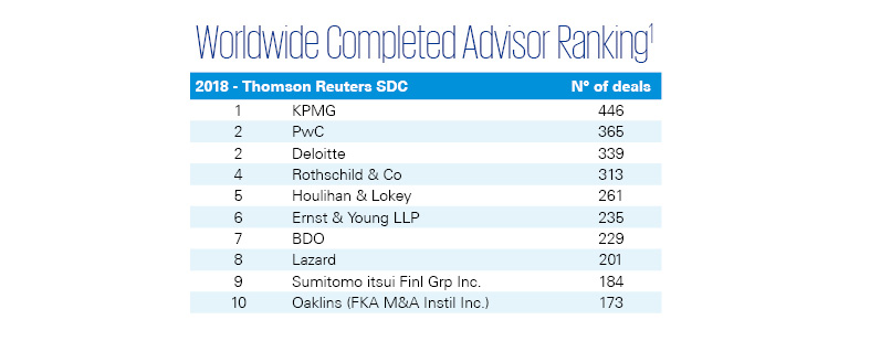 Worldwide Completed Advisor Ranking