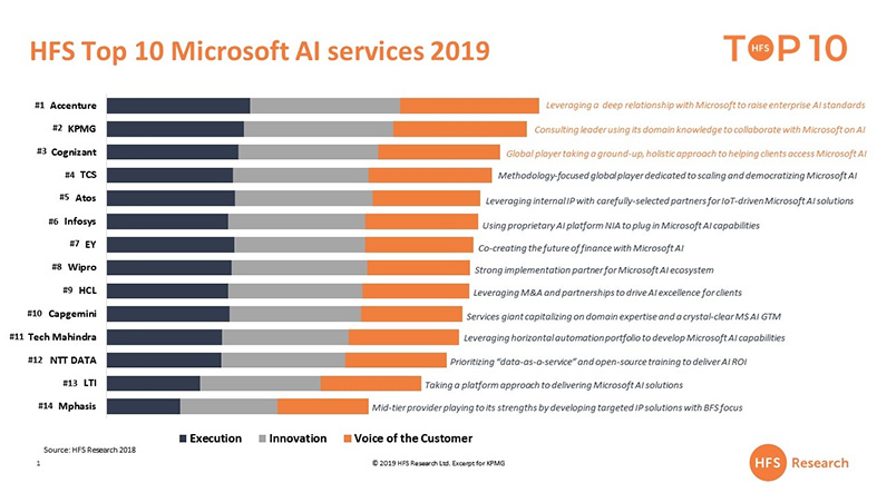 HFS Top 10 Microsoft AI services 2019