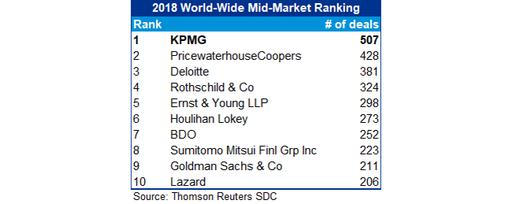 KPMG ranked as #1 Leading M&A Advisor for 2018