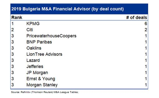 M&A League Table Rankings