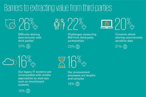 barriers to extracting value from third-parties