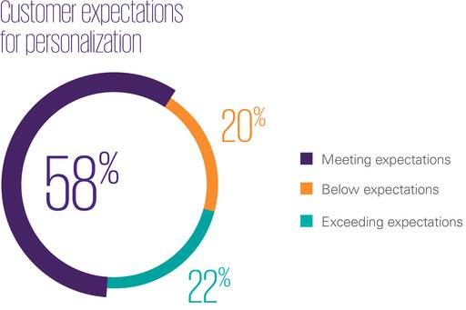 Customer expectations for personalization