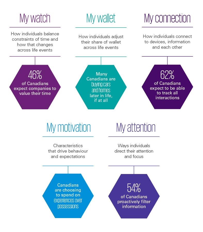 Five Mys framework helps identify what customers value