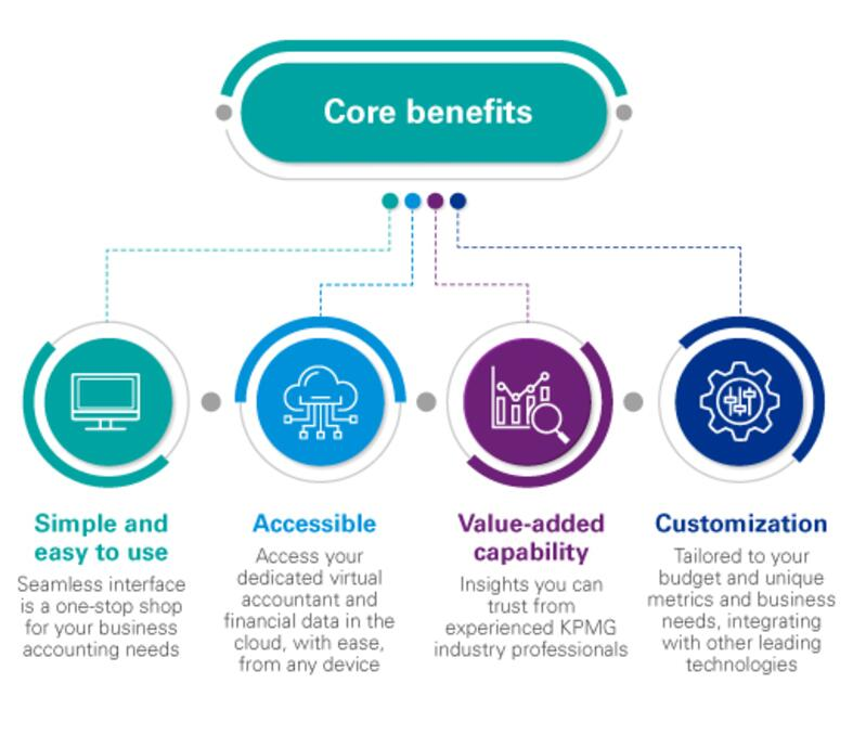 Cloud accounting core benefits