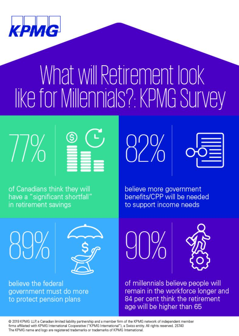 What will retirement look like for Millennials? KPMG Survey