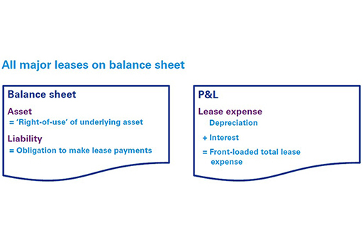 All major leases on balance sheet