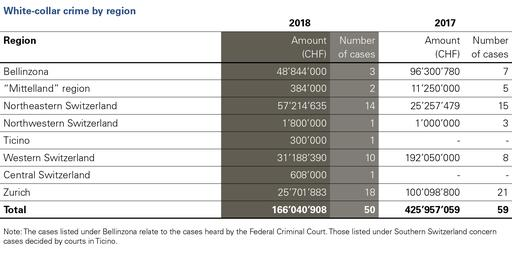 White-collar crime by region