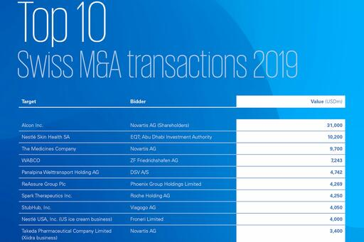 Ten largest transactions with Swiss involvement in 2019