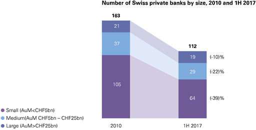 number of private banks