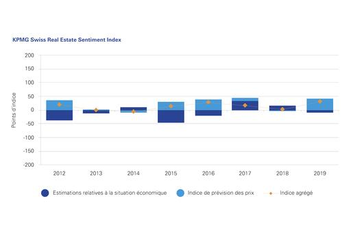 KPMG Swiss Real Estate Sentiment Index