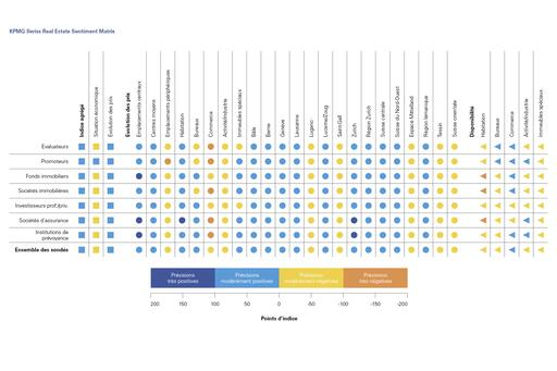 KPMG Swiss Real Estate Sentiment Matrix