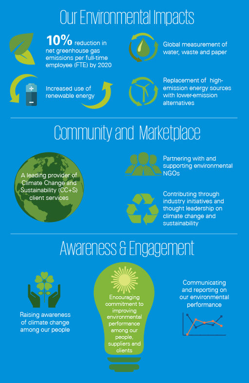 Global green initiative infographic