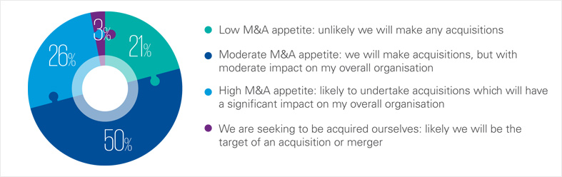 China CEOs' M&A appetite over the next three years