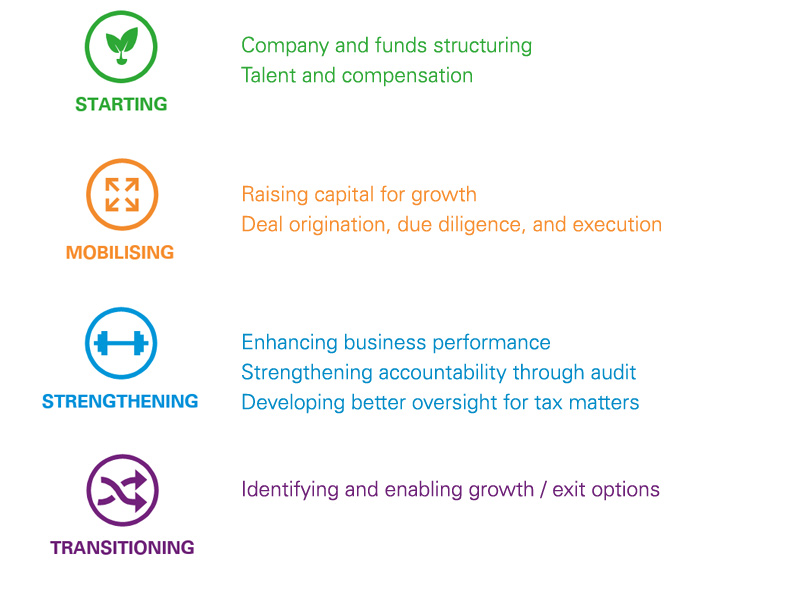 Our services along the growth journey