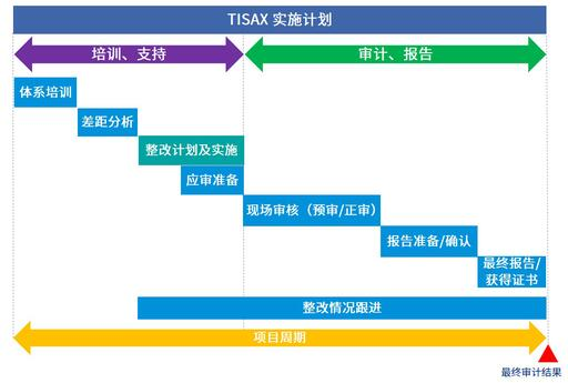 automotive-industry-tisax-information-security-compliance05