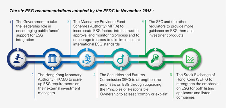 The six ESG recommendations adopted by the FSDC in November 2018