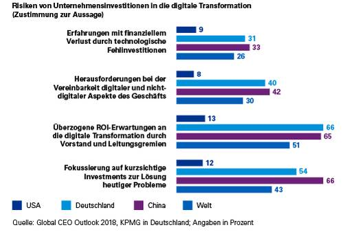 Investitionen in digitale Transformationen
