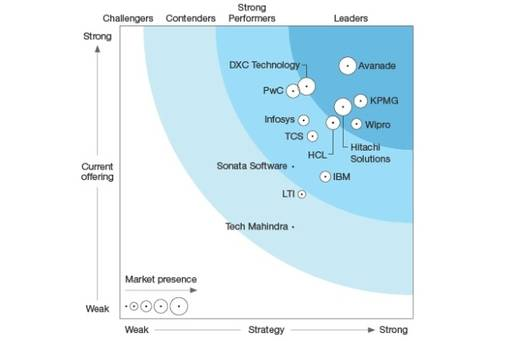Forrester Wave™: Microsoft Dynamics 365 Services Report