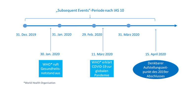 """Subsequent Events"" - Periode nach IAS 10"