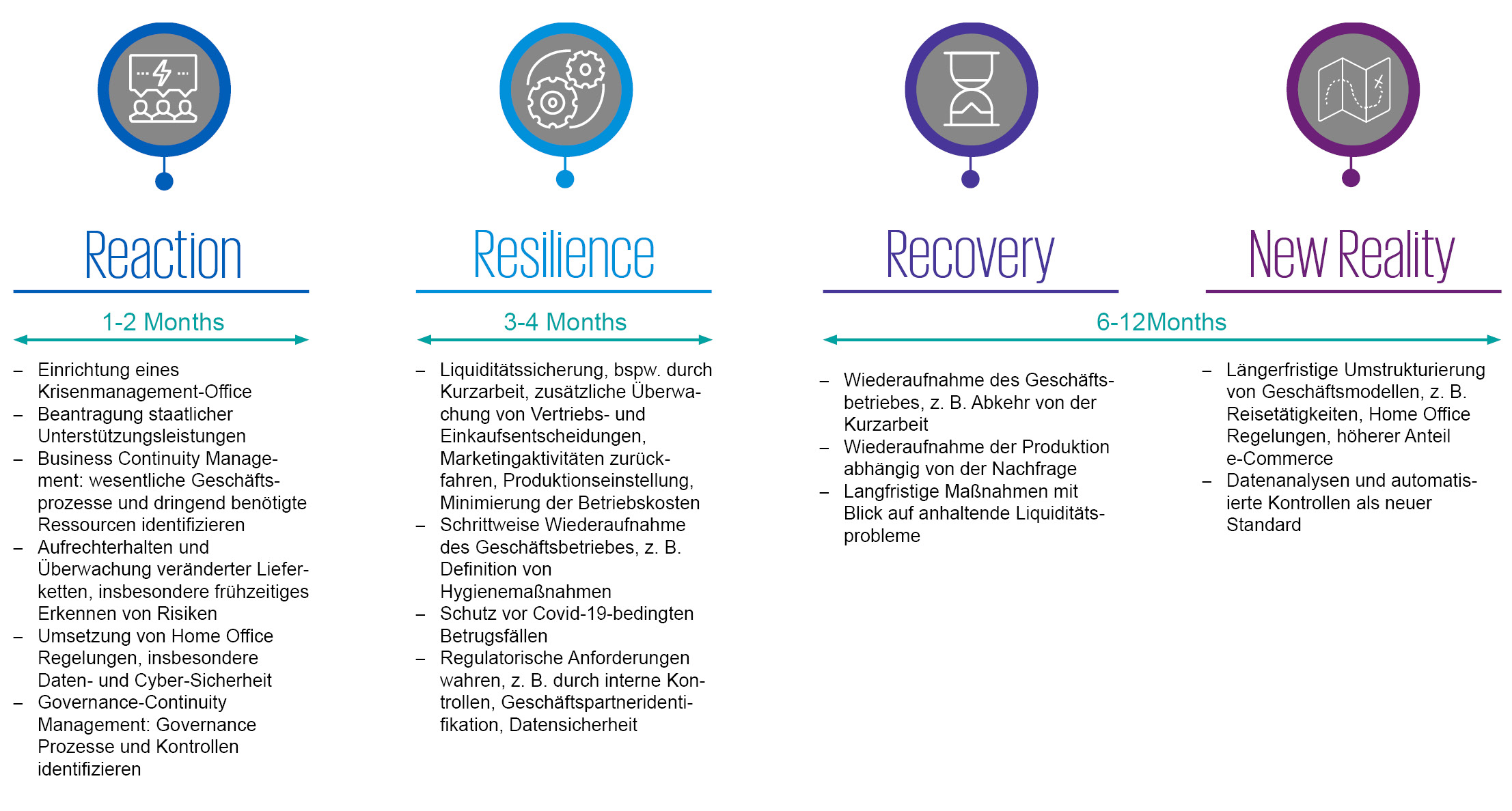 Reaction Resilience Recovery New Reality