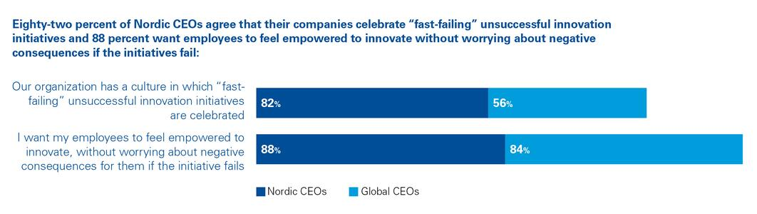 "Eighty-two percent of Nordic CEOs agree that their companies celebrate ""fast-failing"" unsuccesful innovation initiative and 88 percent want employees to feel empowered to innovate without worrying about negative consequences if the initiatives fail"
