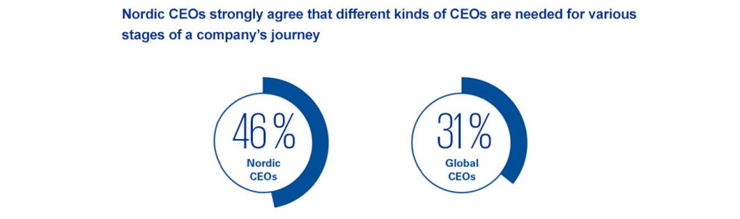 Different kinds of CEOs are needed for various stages of a company's life cycle