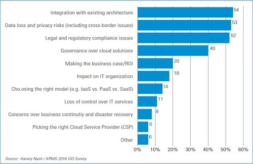 Barriers to cloud adoption