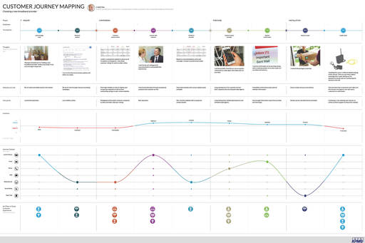Customer Journey Mapping KPMG DK - Journey mapping software