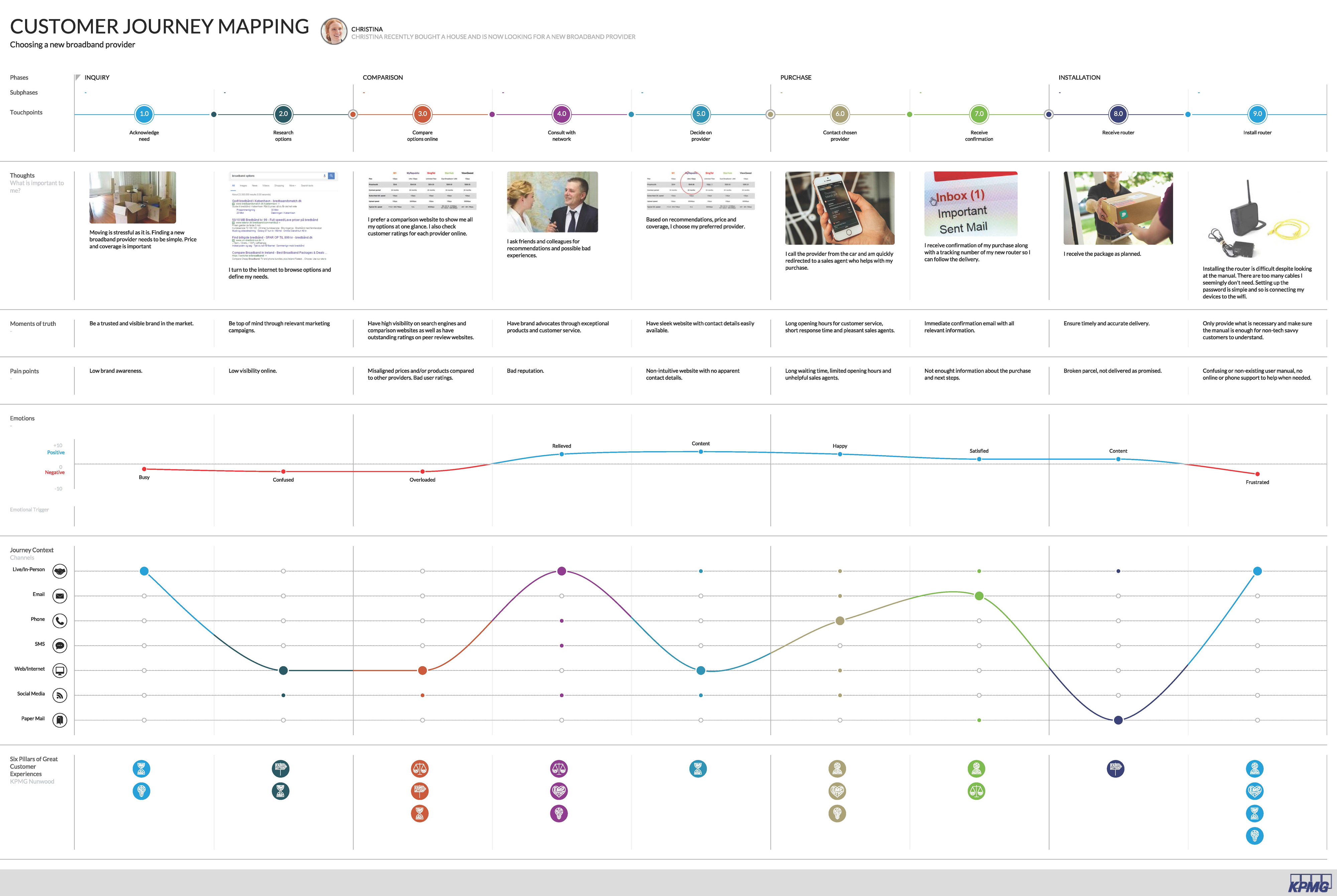 Customer journey mapping - KPMG Denmark on customer journey clip art, research tools, customer service tools, customer experience map example, customer journey icons, customer path to purchase, packaging tools,