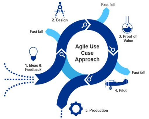 Use case-driven, an agile approach