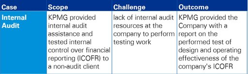 internal-audit-case