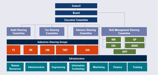 Our Corporate Governance framework