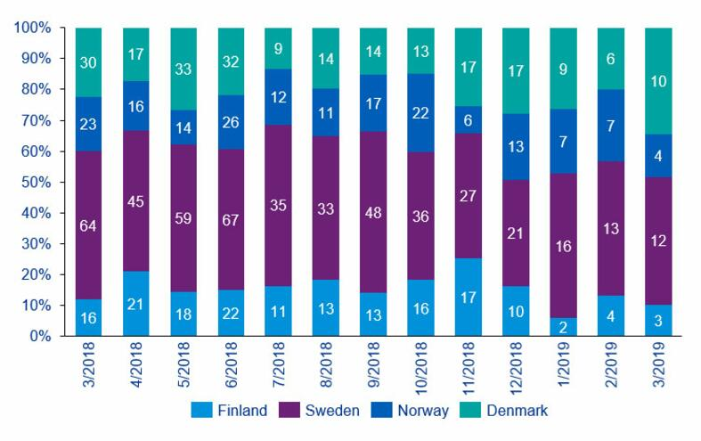 nordic buyout and vc deal volume