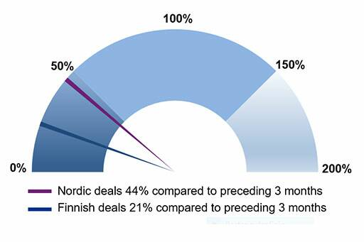 finnish buyout and vc deal activity