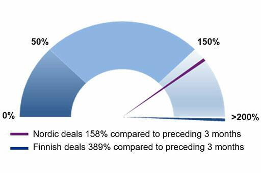 KPMG Nordic Private Equity Data Snapshot, July 2019 - KPMG Finland