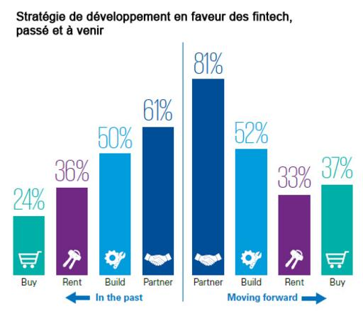 institutions financieres global fintech kpmg
