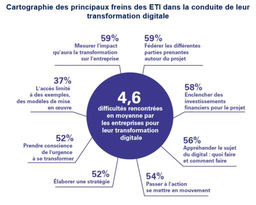 Transformation digitale des ETI