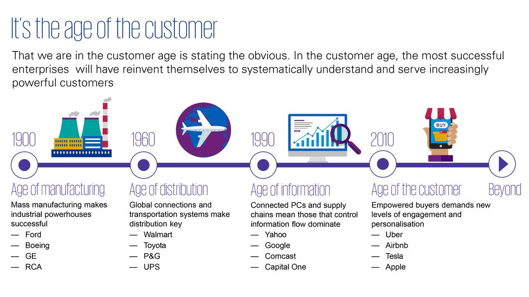It's the age of the customer