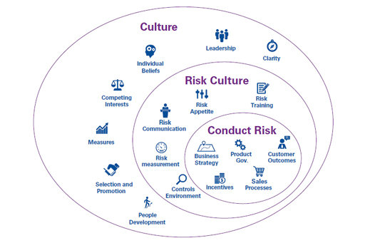 Conduct risk: Aligning product, customer and value