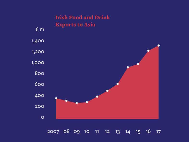 Irish food and drink exports to Asia