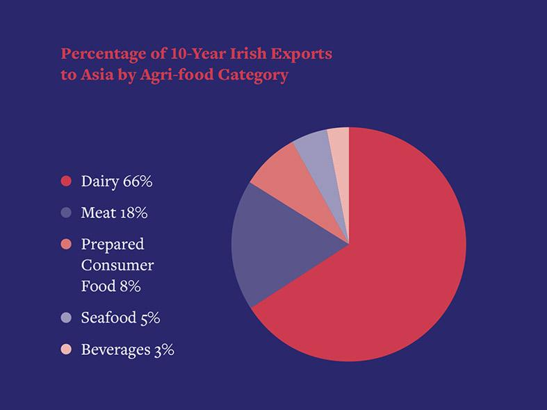 Percentage of 10-year Irish exports to Asia by agri-food category