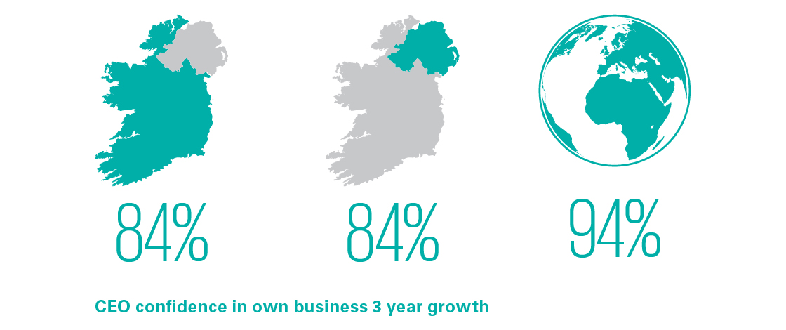 CEO confidence in own business 3 year growth
