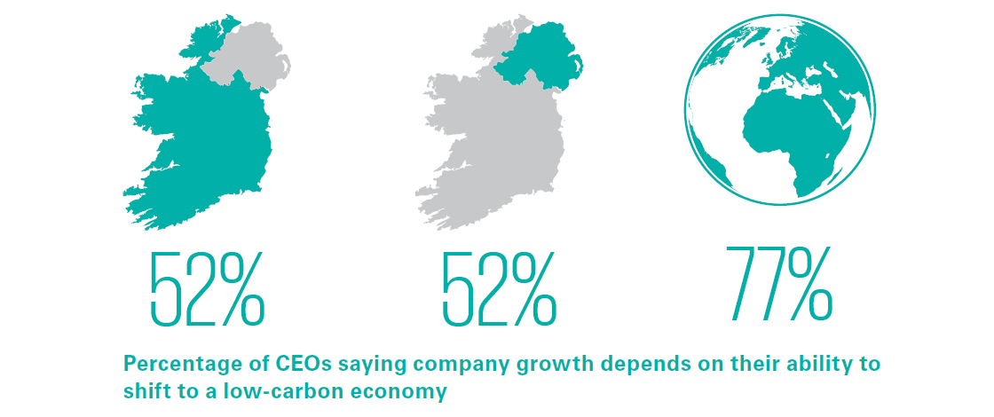 Percentage of CEOs saying company growth depends on their ability to shift to a low-carbon economy