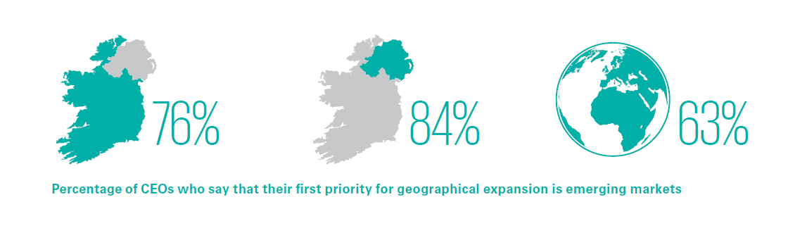 Percentage of CEOs who say that their first priority for geographical expansion is emerging markets